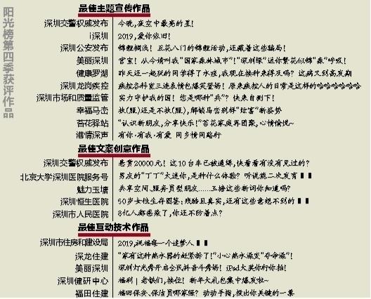 2018政务自媒体阳光榜第四季发布